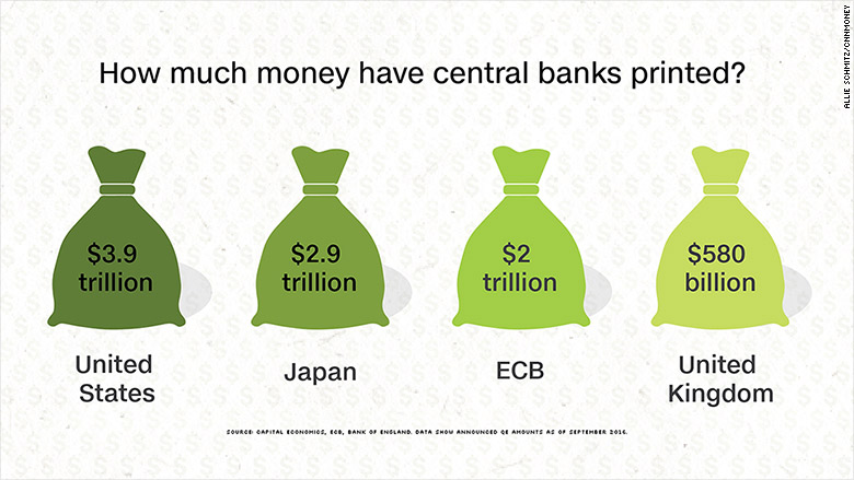 $9 trillion and counting: How central banks are still flooding the world with money