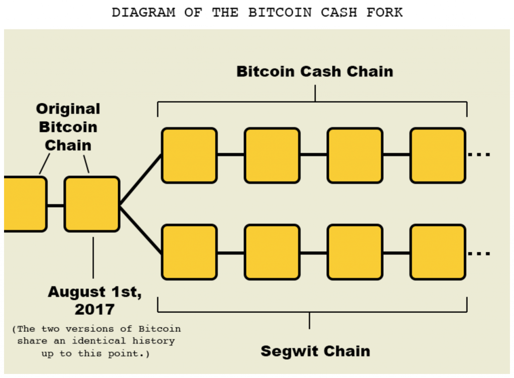 Photo of Bitcoin Vs. Bitcoin Cash: The Battle of the Digital Currency Bonanza
