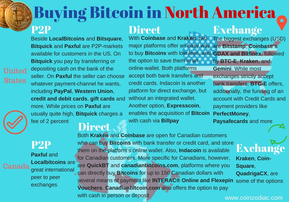 Buying Bitcoin in different countries: North America