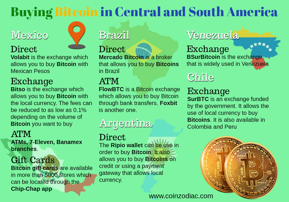 Buying Bitcoin in different countries: Central and South America