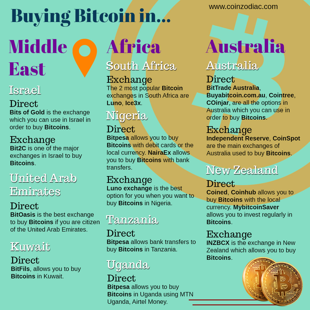 Buying Bitcoin in different countries