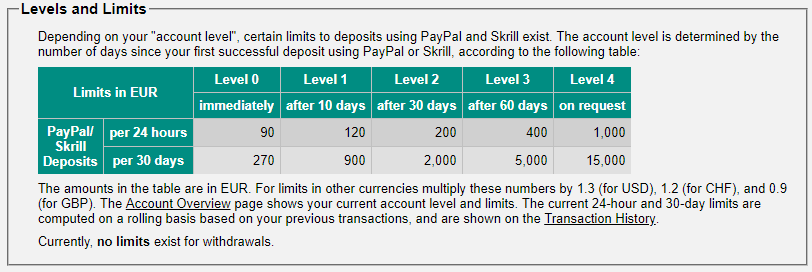 Buy Bitcoin With Paypal Instantly on these sites (Explained Step-by