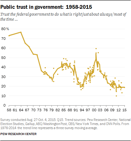 public trust in government - All-time low