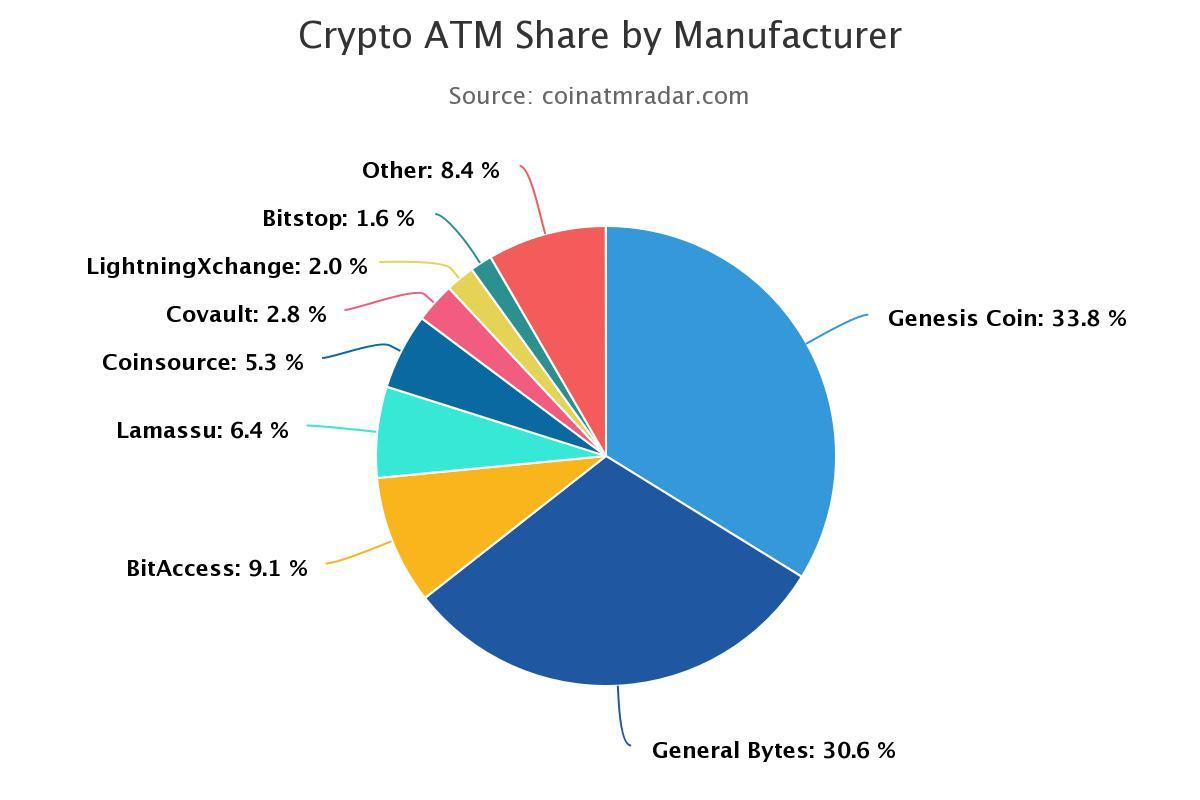 Bitcoin atm manufacturer chart