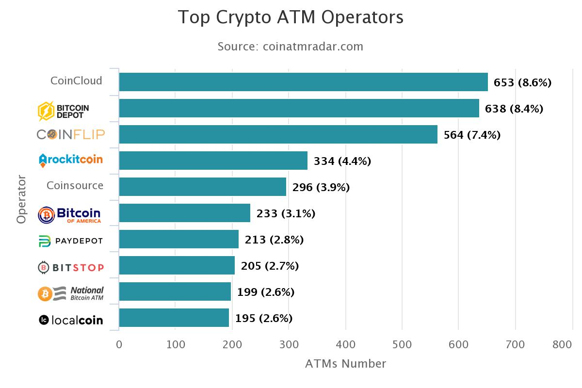 top bitcoin atm operators