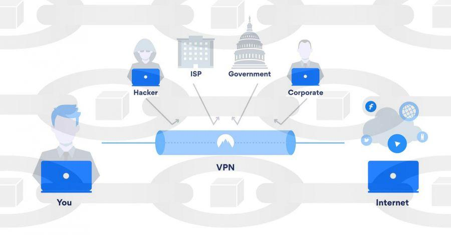 VPN for Cryptocurrency